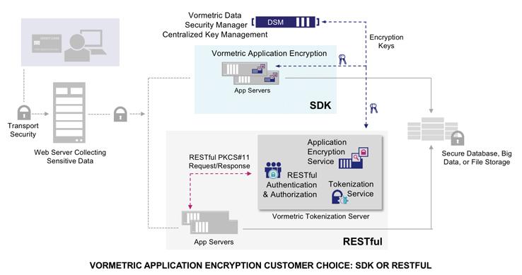 מסג'נט - אבטחת סייבר, מערכת מסרים ועוד vormetric-application-encryption-graphics