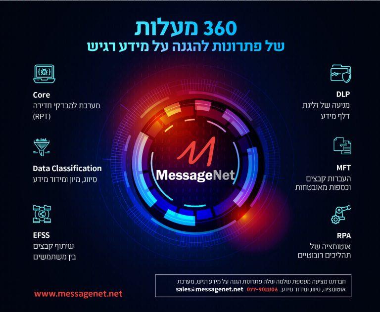 360 מעלות של פתרונות להגנה על מידע רגיש - מסג'נט